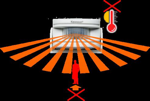 Đầu dò cảm ứng báo khách bị ảnh hướng trên nhiệt độ 35 độ C