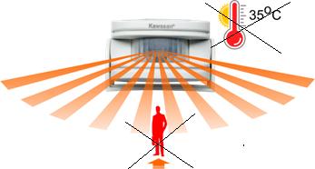 Đầu cảm ứng bị ảnh hưởng bởi nhiệt độ và góc chiếu