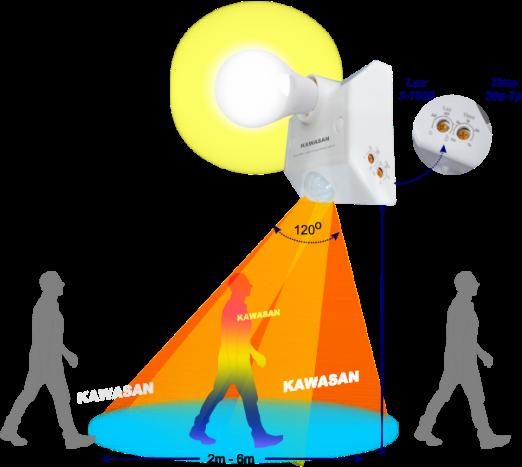 Đui đèn kawasan có 2 nút chỉnh và góc quét rộng đến 120 độ