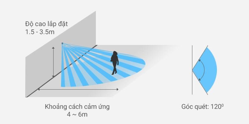 Thông số lắp đặt đui đèn cảm biến